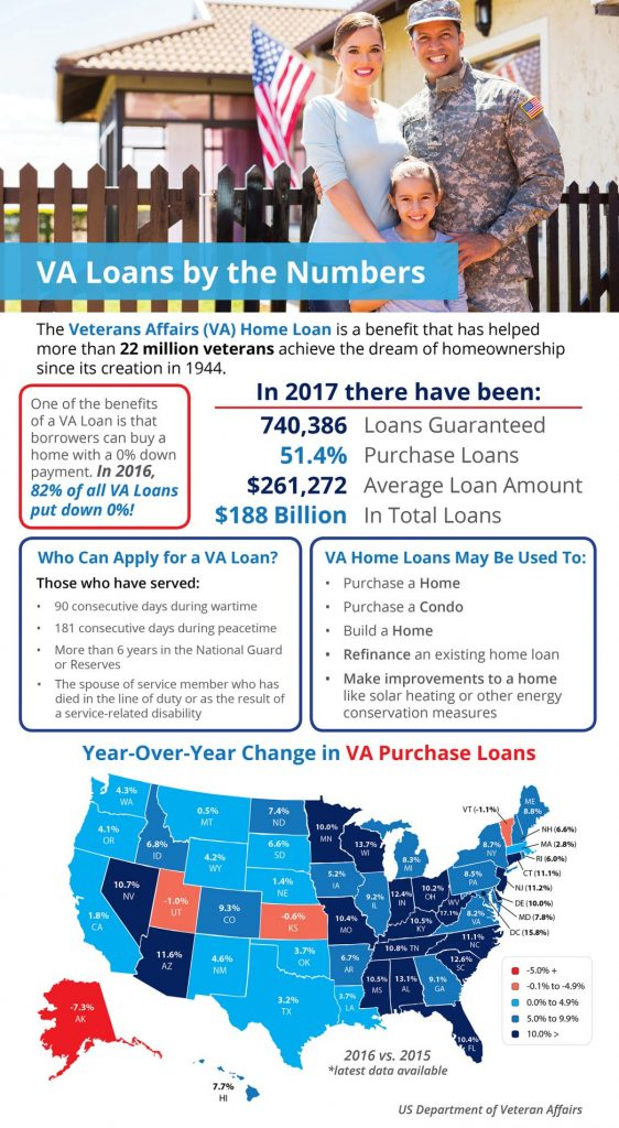 Veterans Affairs Loans by the Numbers